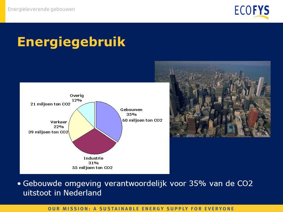 Energiegebruik Gebouwde omgeving verantwoordelijk voor 35% van de CO2 uitstoot in Nederland