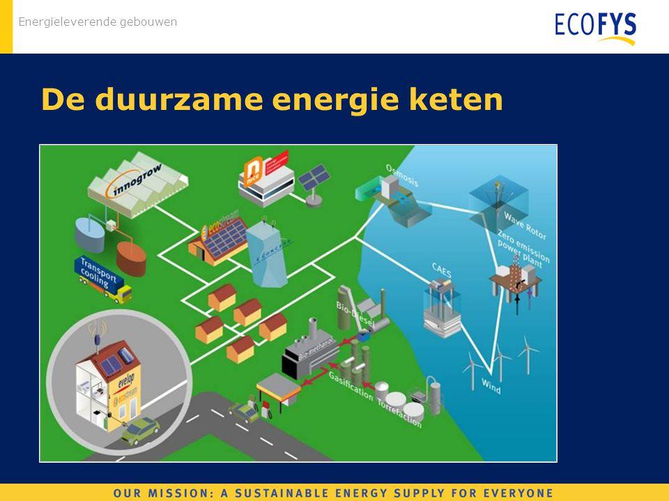 De duurzame energie keten