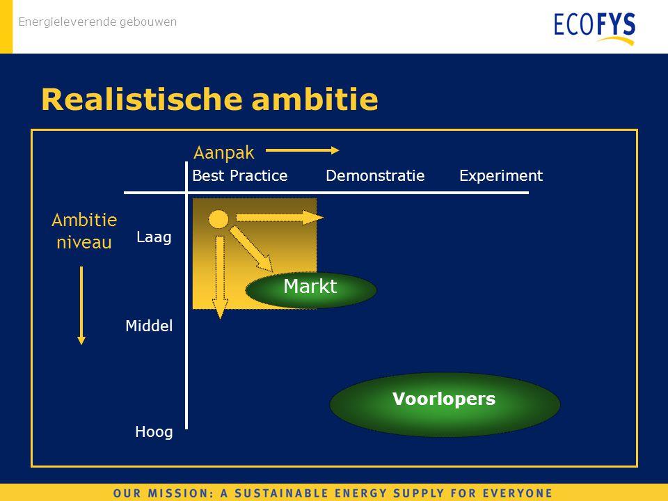 Realistische ambitie Aanpak Ambitie niveau Markt Voorlopers