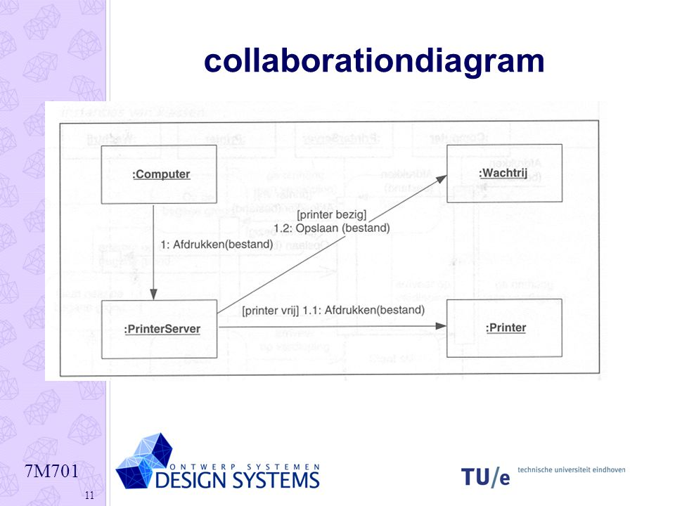 collaborationdiagram