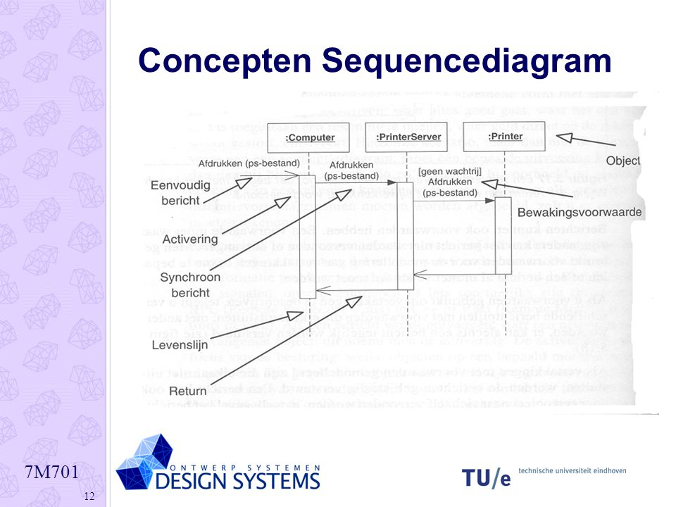 Concepten Sequencediagram