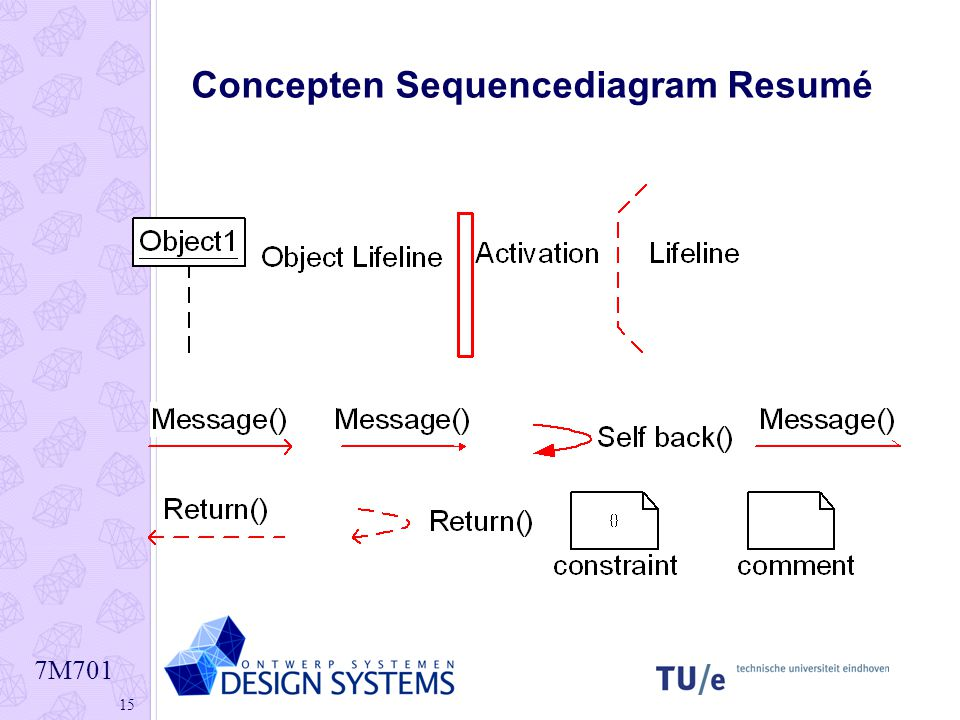 Concepten Sequencediagram Resumé