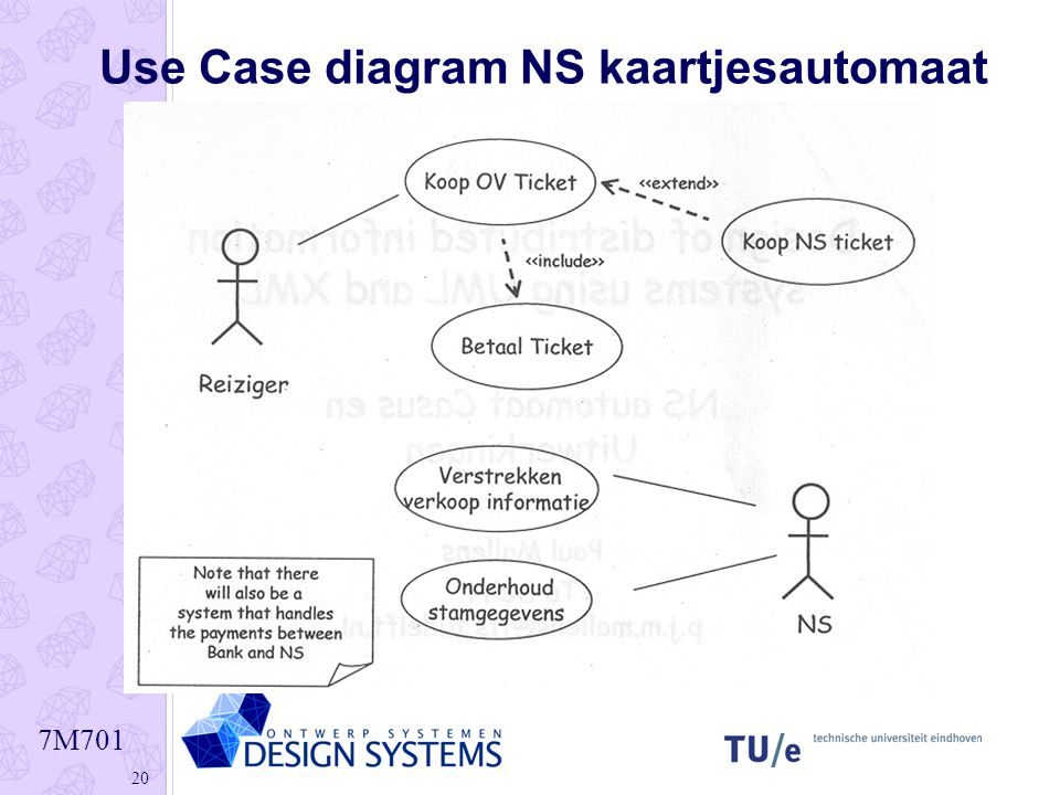 Use Case diagram NS kaartjesautomaat