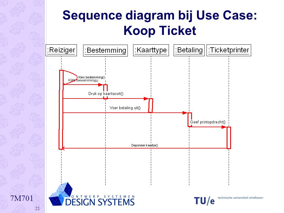Sequence diagram bij Use Case: Koop Ticket
