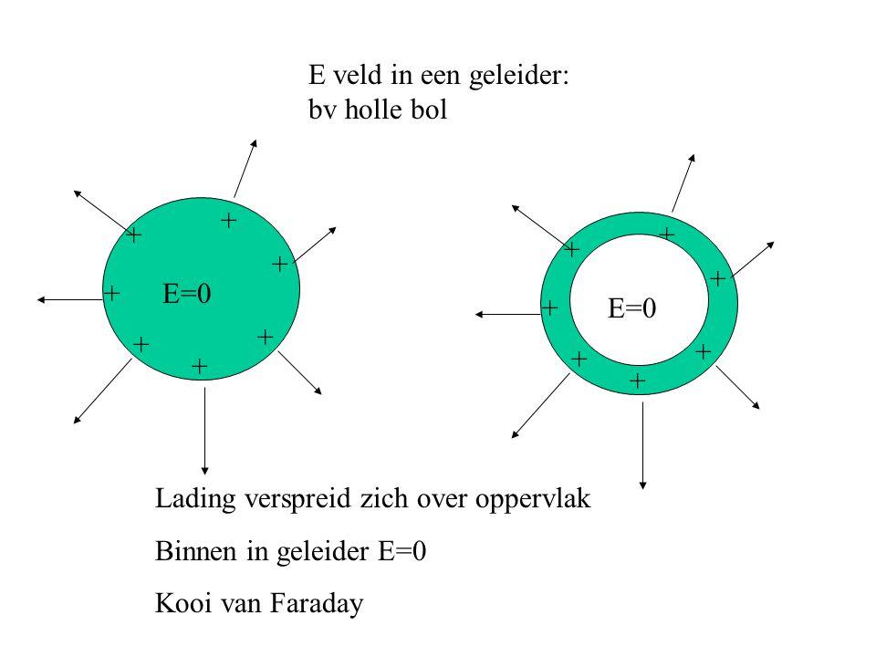 E veld in een geleider: bv holle bol