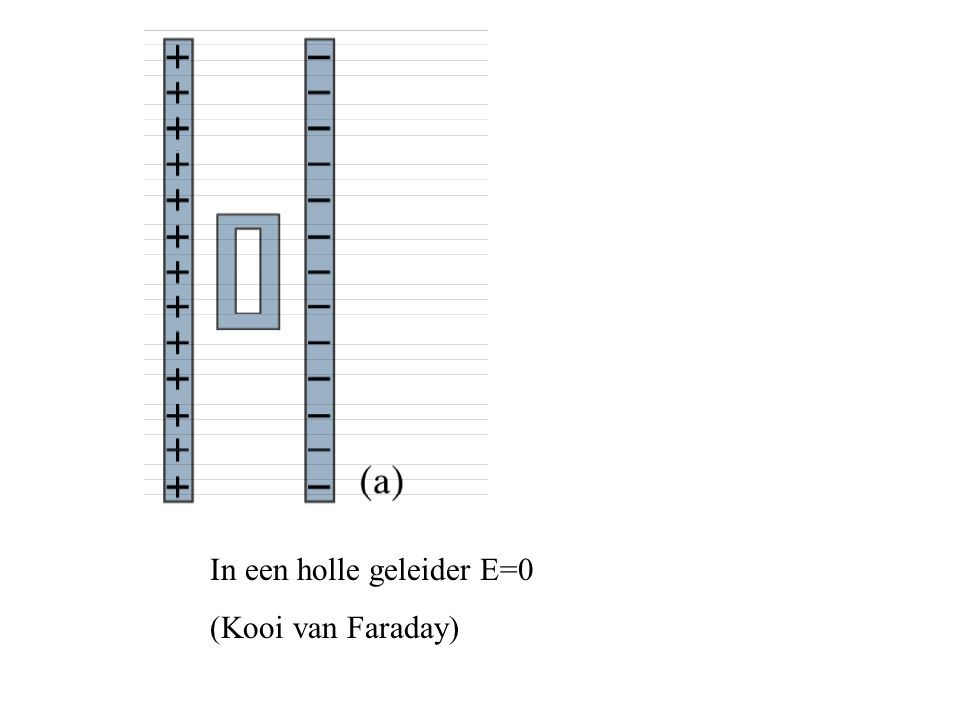 In een holle geleider E=0