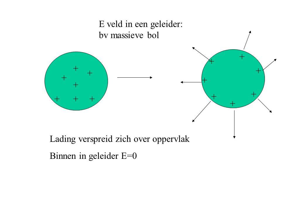 E veld in een geleider: bv massieve bol