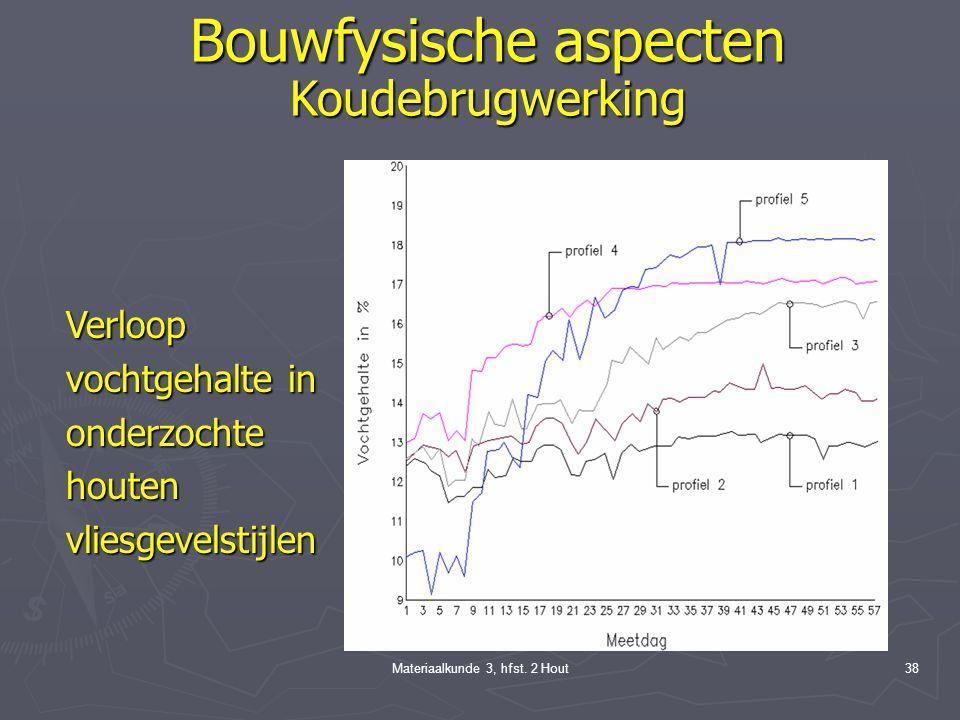 Bouwfysische aspecten Koudebrugwerking