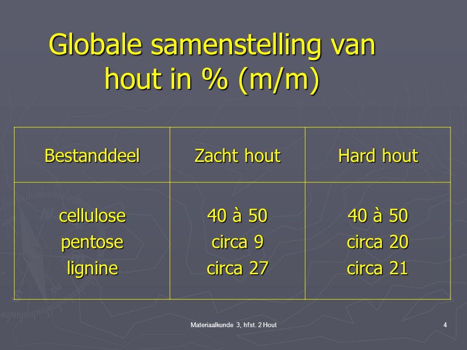 Globale samenstelling van hout in % (m/m)