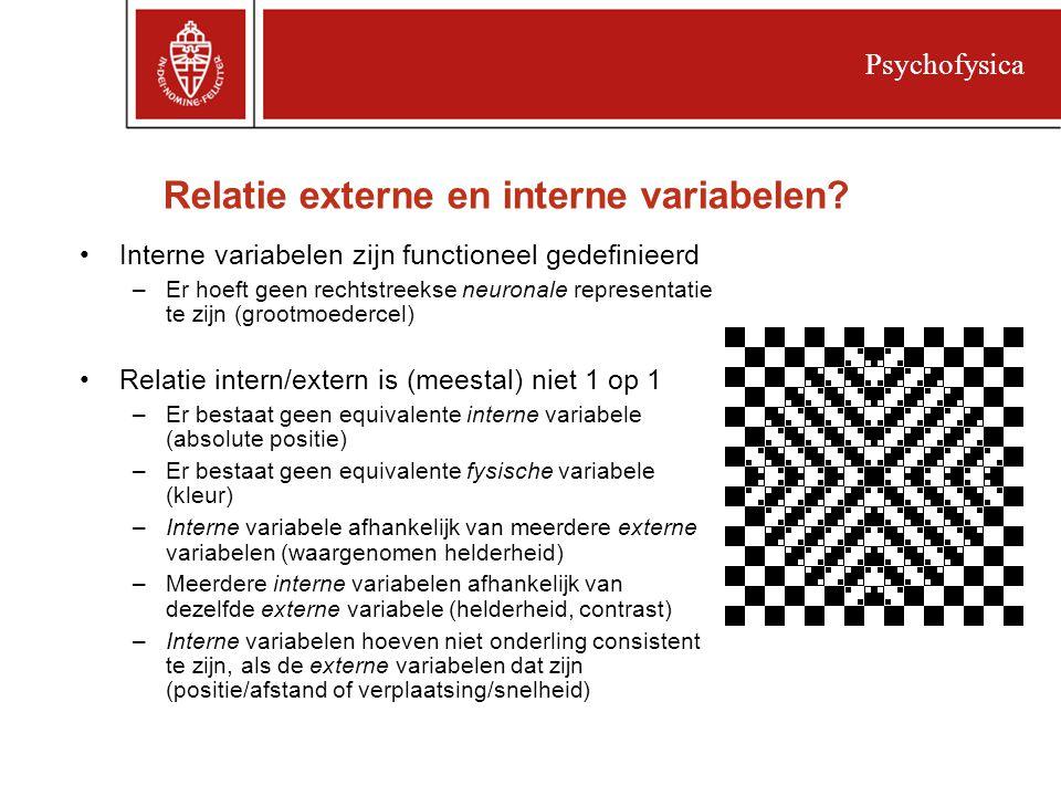 Relatie externe en interne variabelen