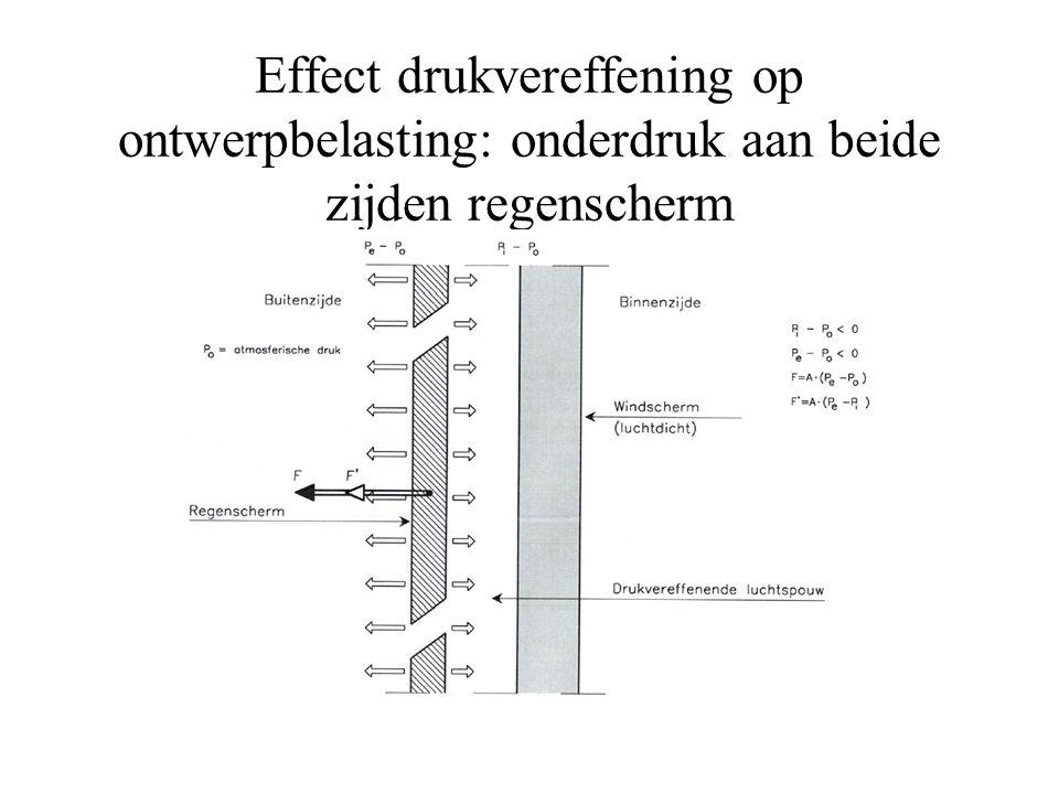 Effect drukvereffening op ontwerpbelasting: onderdruk aan beide zijden regenscherm