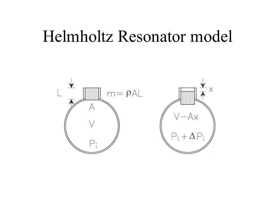 Helmholtz Resonator model