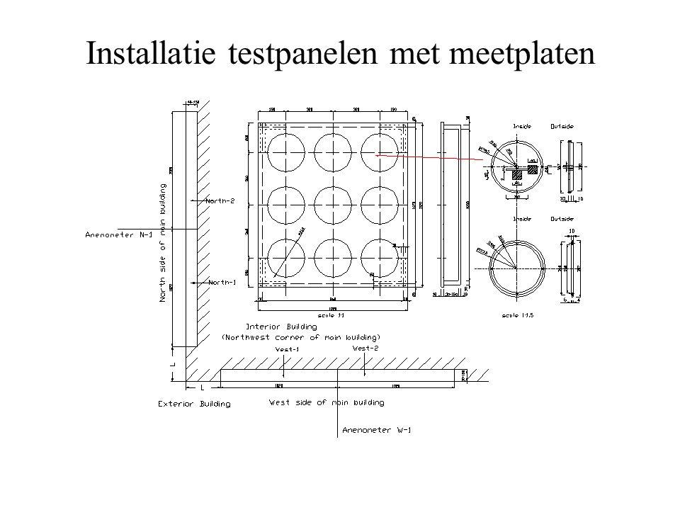 Installatie testpanelen met meetplaten