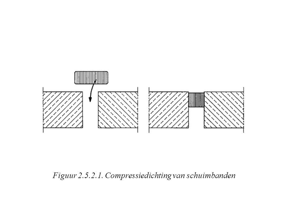 Figuur 2.5.2.1. Compressiedichting van schuimbanden