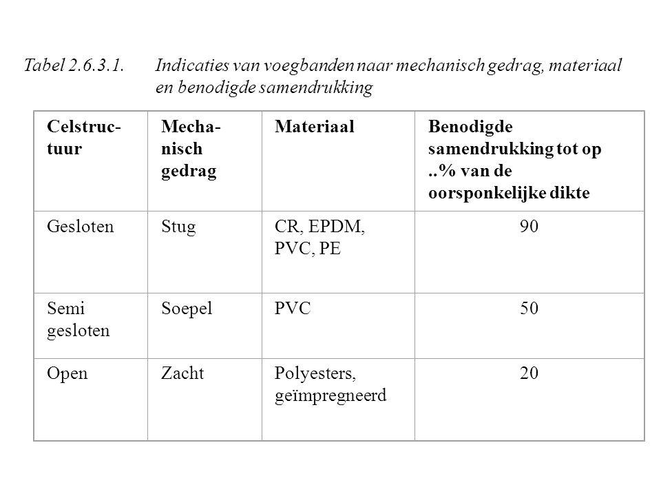 Tabel 2.6.3.1. Indicaties van voegbanden naar mechanisch gedrag, materiaal en benodigde samendrukking