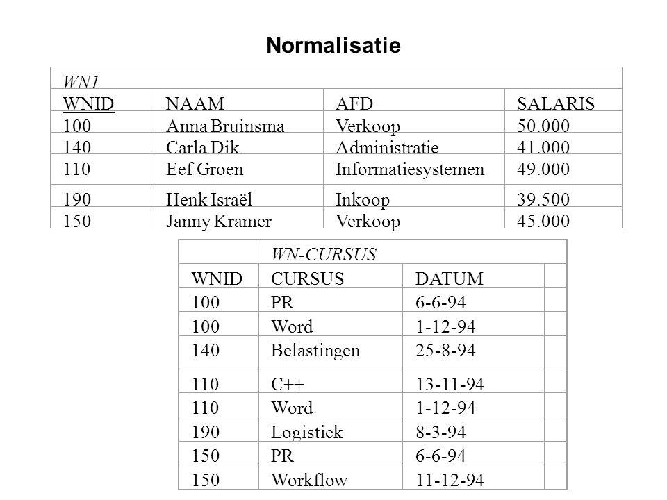 Normalisatie WN1 WNID NAAM AFD SALARIS 100 Anna Bruinsma Verkoop