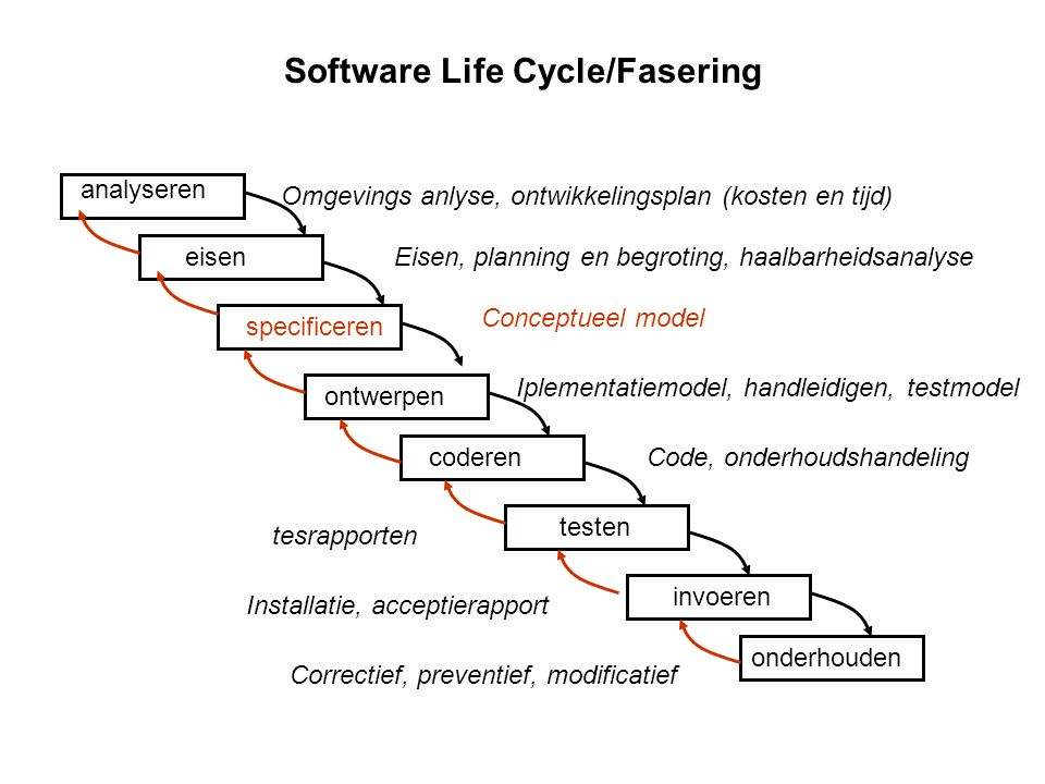Software Life Cycle/Fasering