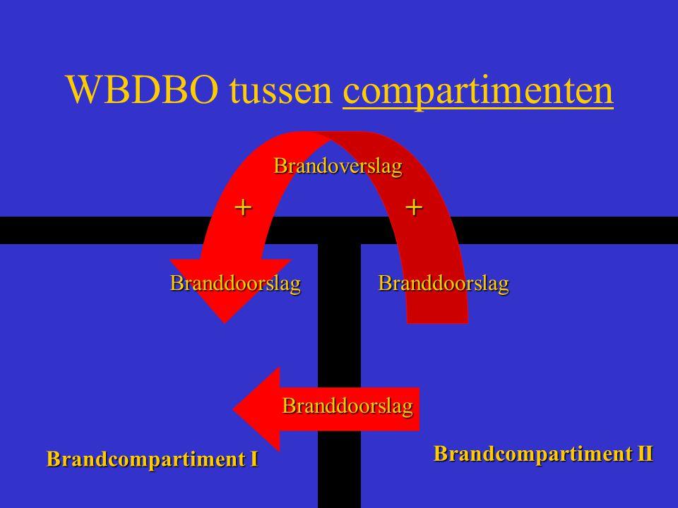 WBDBO tussen compartimenten