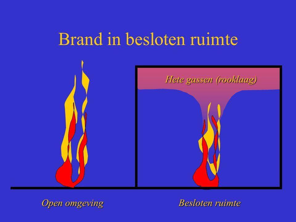 Brand in besloten ruimte