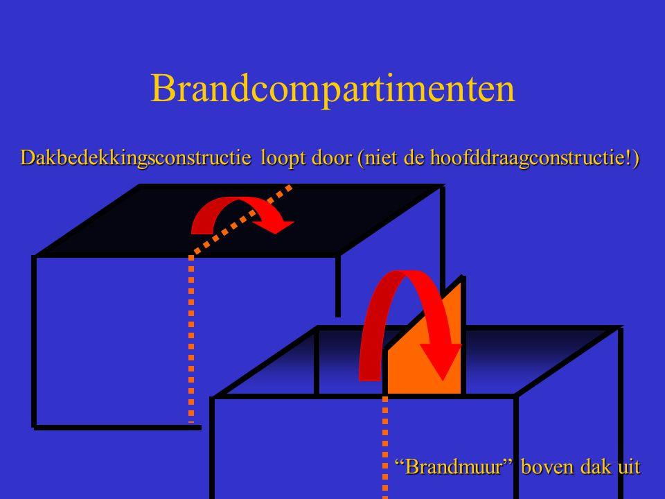 Brandcompartimenten Dakbedekkingsconstructie loopt door (niet de hoofddraagconstructie!) Brandmuur boven dak uit.