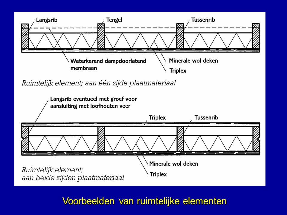 Voorbeelden van ruimtelijke elementen