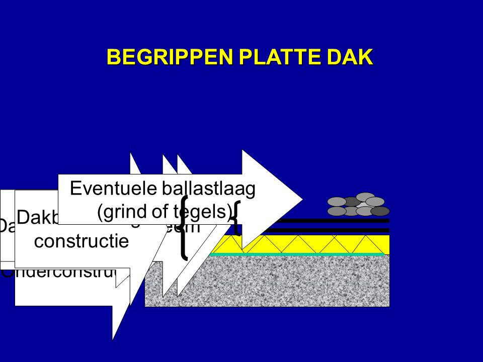 BEGRIPPEN PLATTE DAK Dakbedekkings- constructie Eventuele ballastlaag