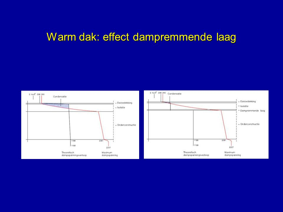Warm dak: effect dampremmende laag