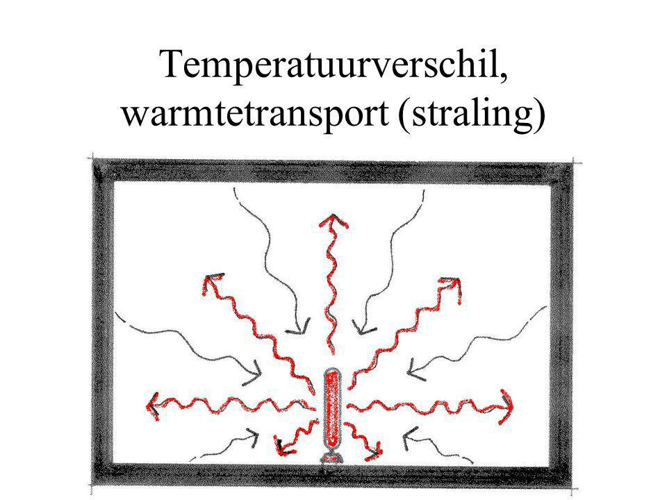 Temperatuurverschil, warmtetransport (straling)