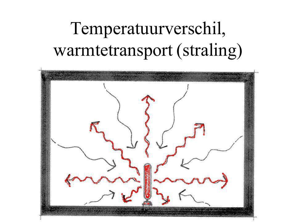 Temperatuurverschil, warmtetransport (straling)