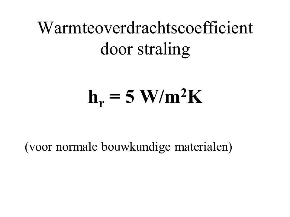 Warmteoverdrachtscoefficient door straling