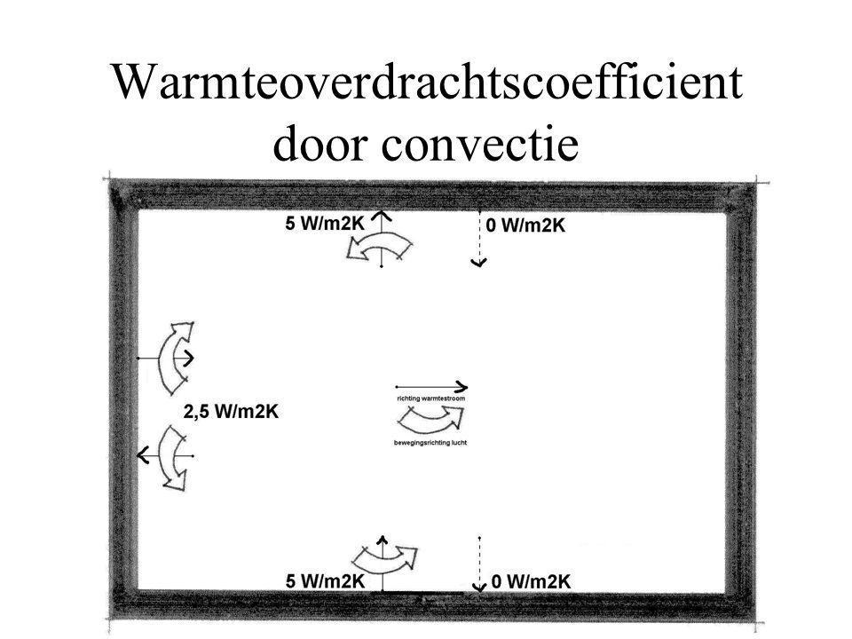 Warmteoverdrachtscoefficient door convectie