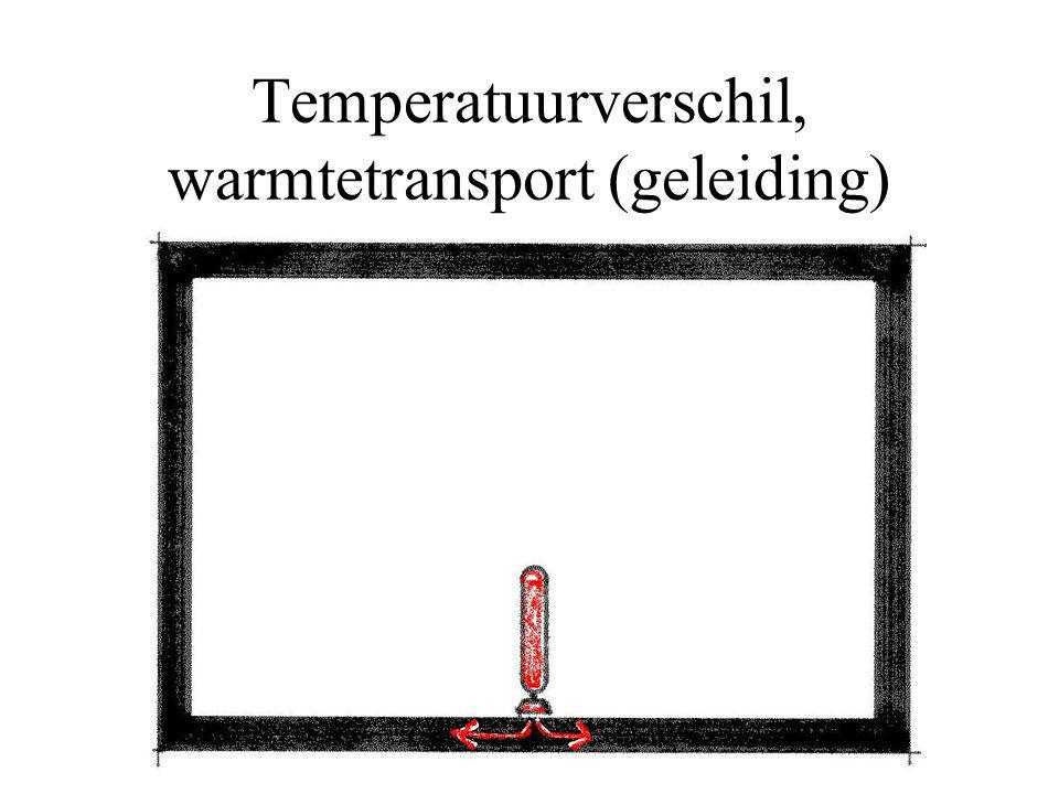 Temperatuurverschil, warmtetransport (geleiding)