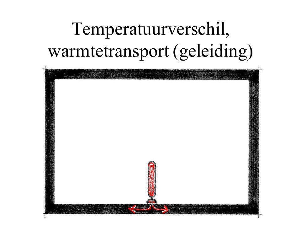 Temperatuurverschil, warmtetransport (geleiding)
