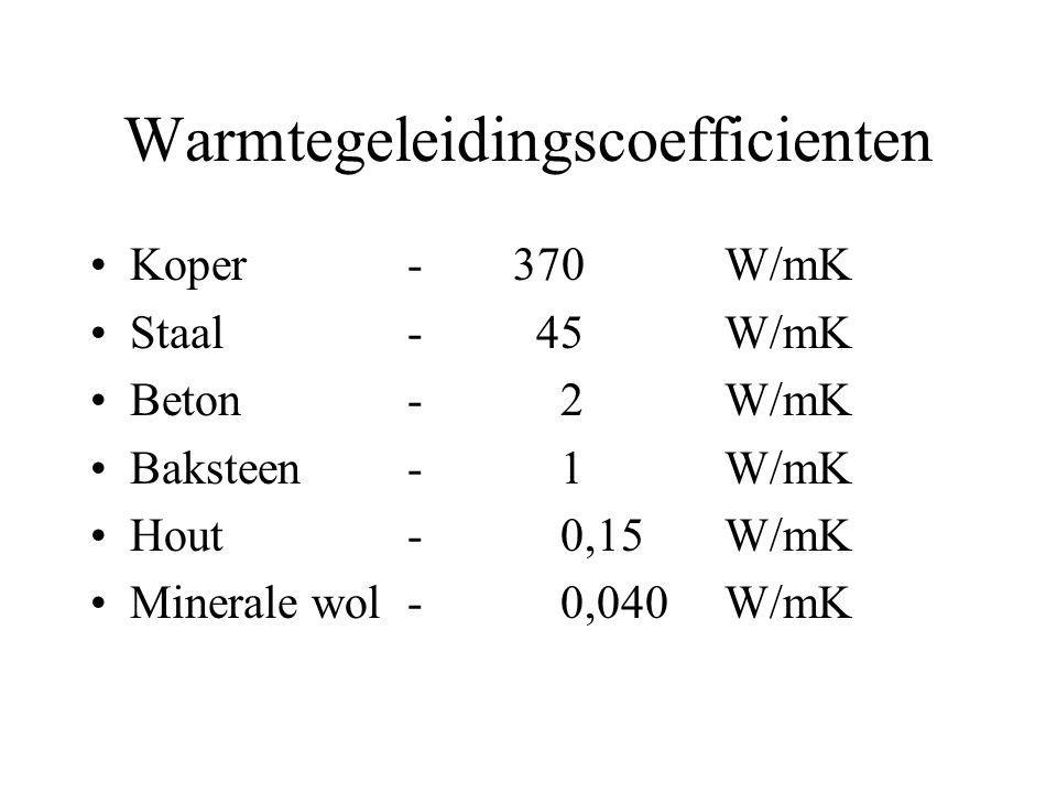 Warmtegeleidingscoefficienten