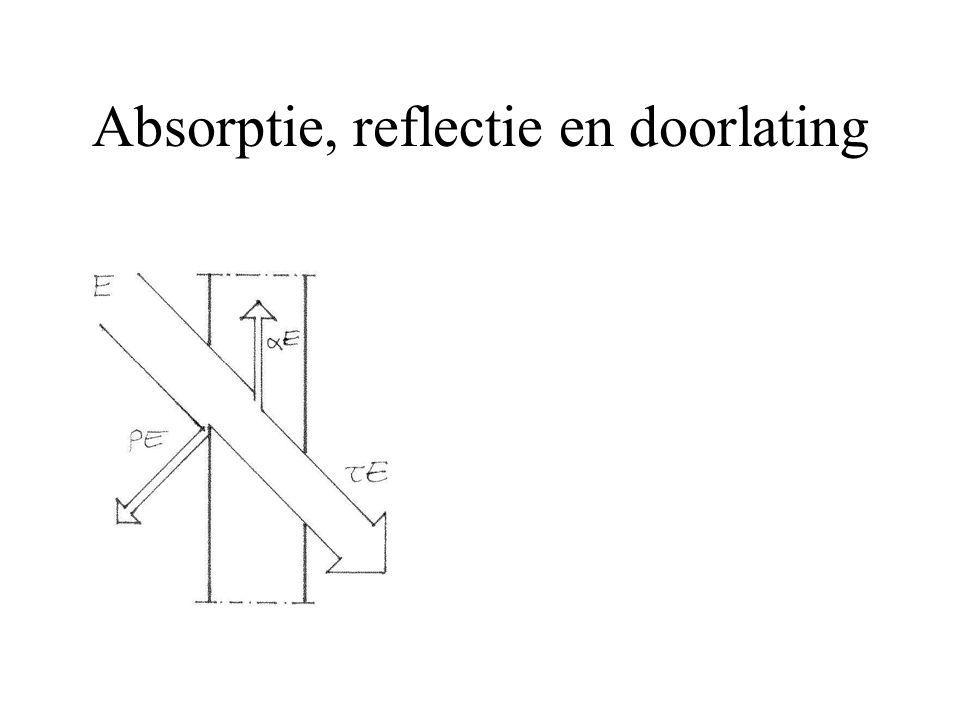 Absorptie, reflectie en doorlating