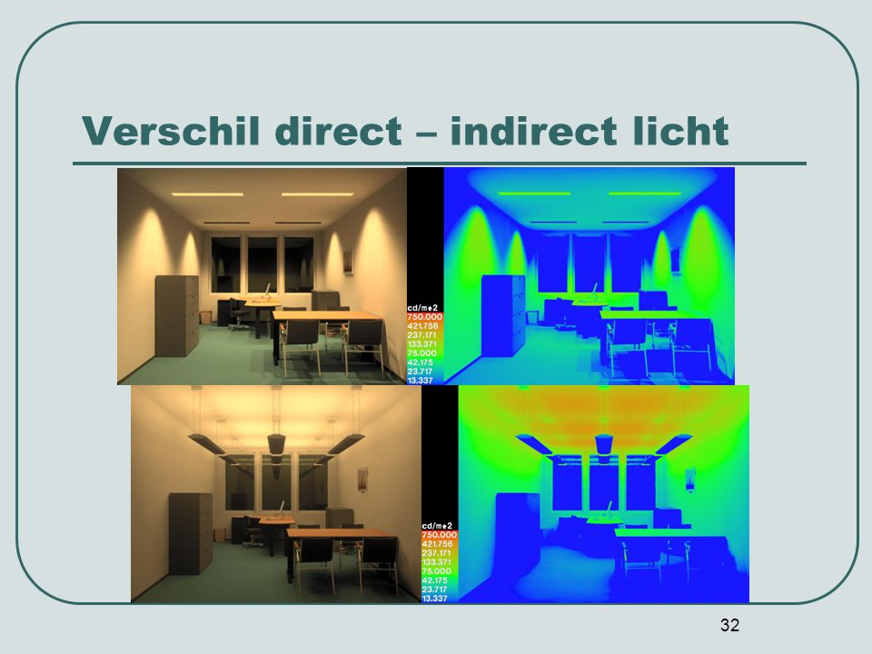 Verschil direct – indirect licht