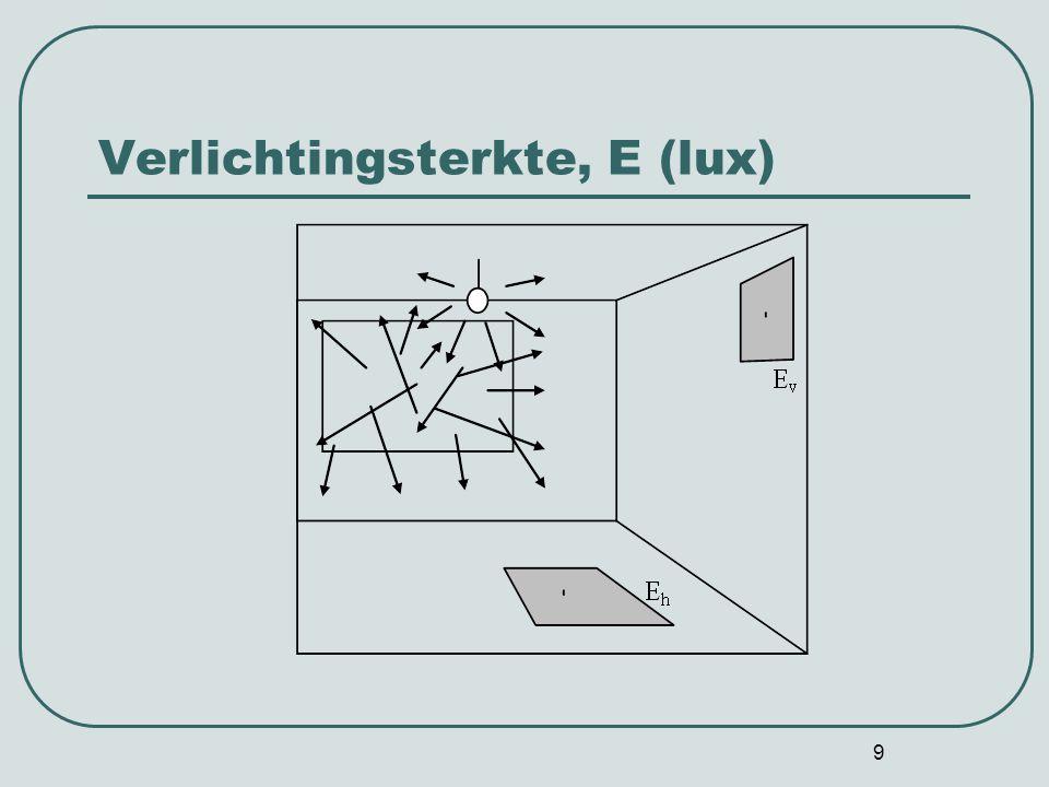 Verlichtingsterkte, E (lux)