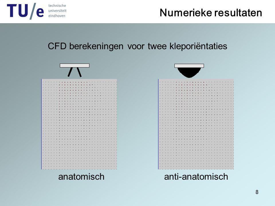 CFD berekeningen voor twee kleporiëntaties