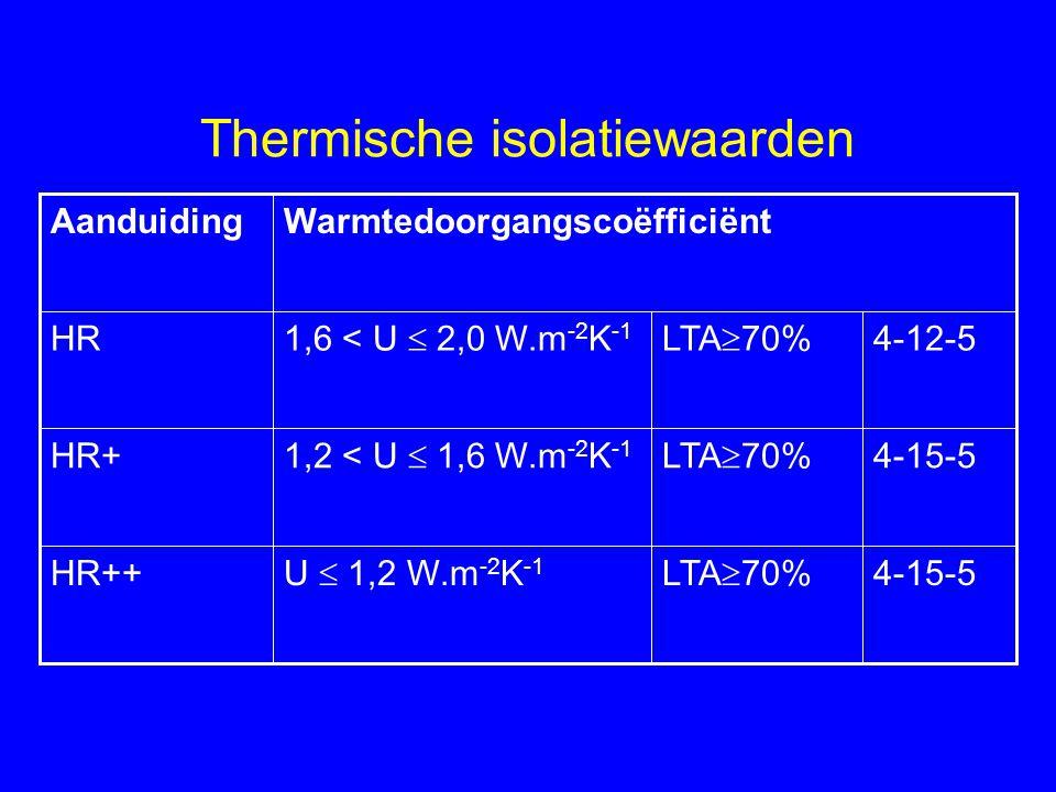 Thermische isolatiewaarden