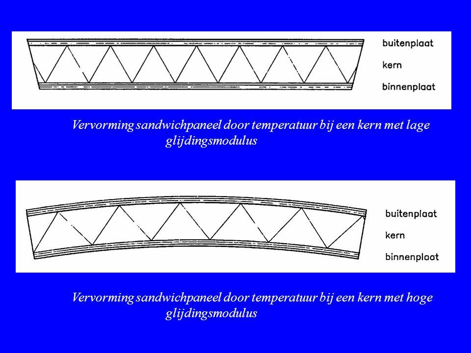 Vervorming sandwichpaneel door temperatuur bij een kern met lage