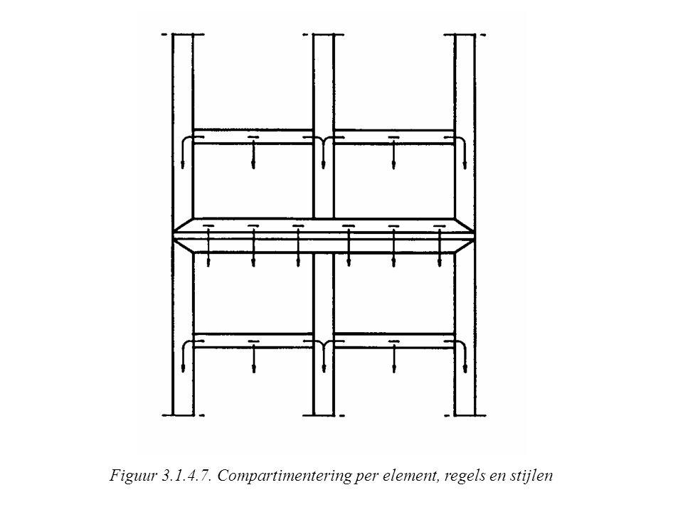 Figuur 3.1.4.7. Compartimentering per element, regels en stijlen