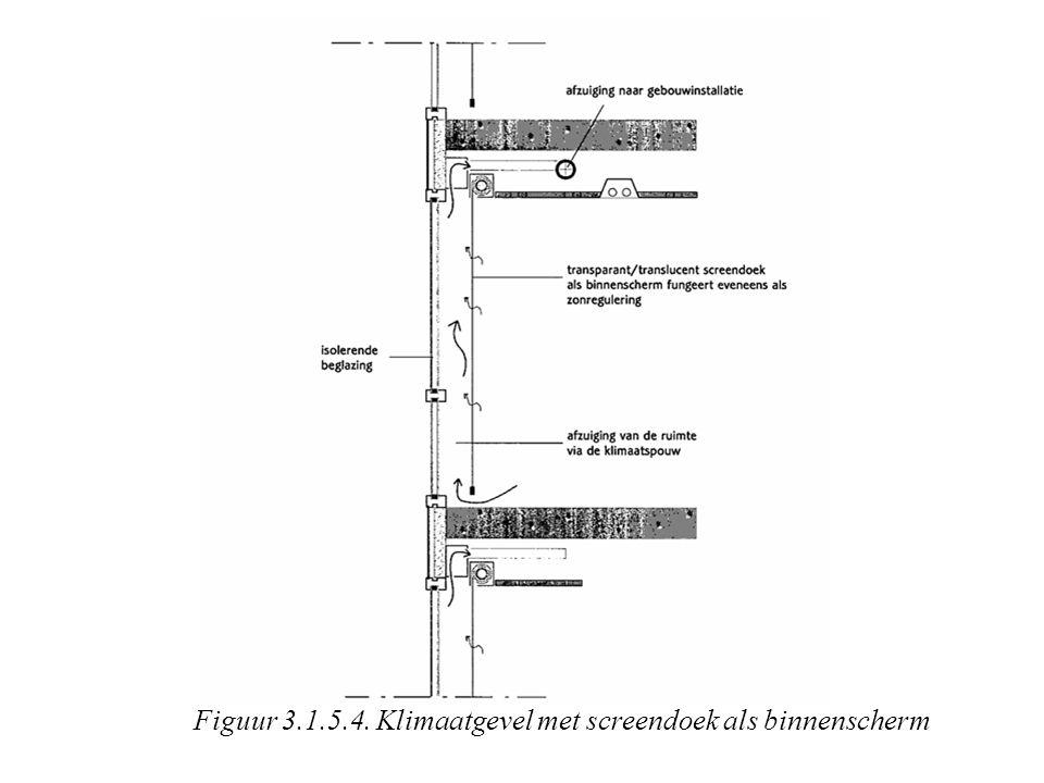 Figuur 3.1.5.4. Klimaatgevel met screendoek als binnenscherm