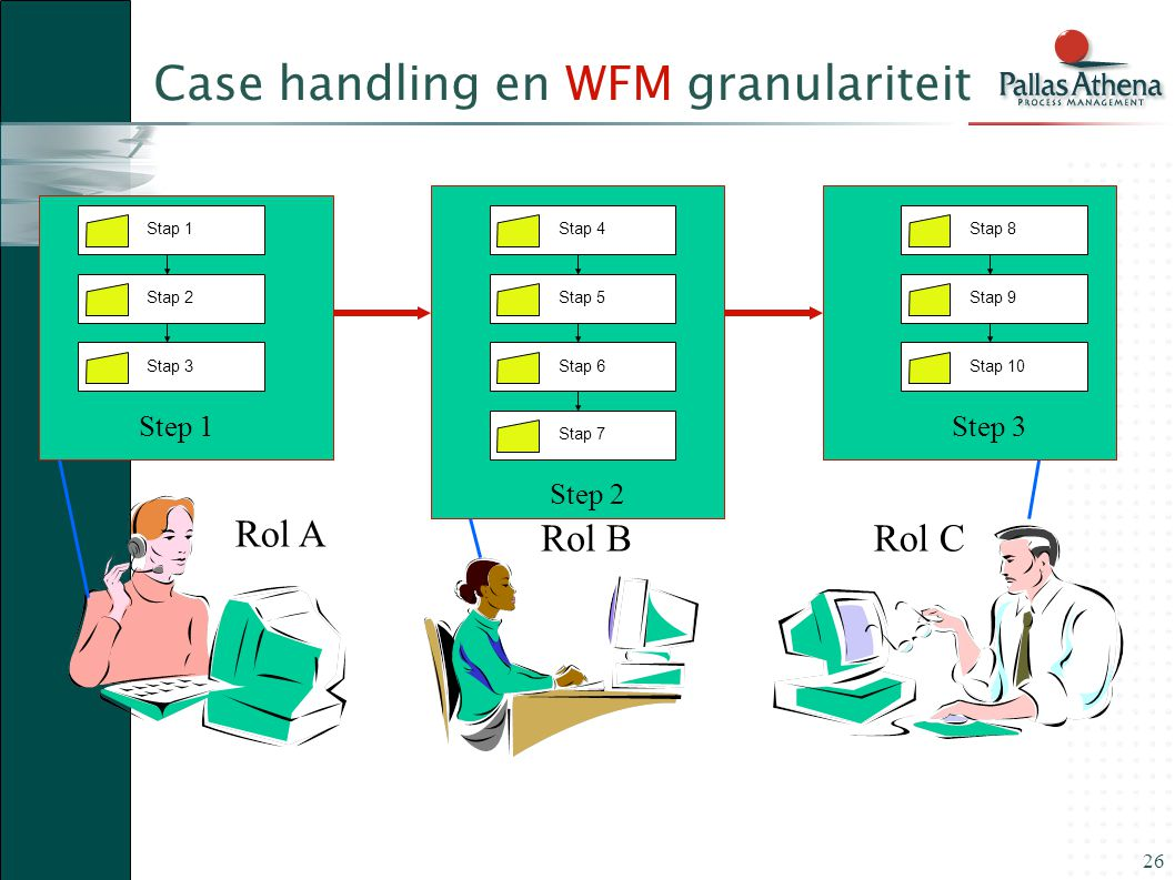 Case handling en WFM granulariteit
