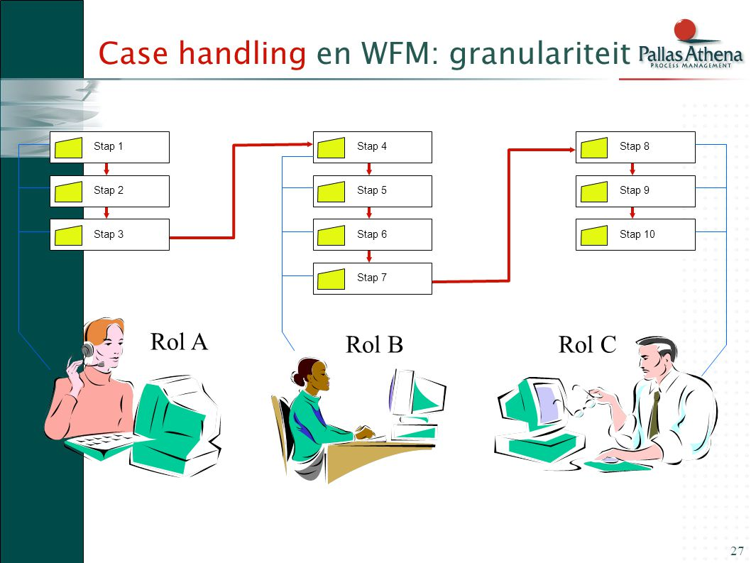 Case handling en WFM: granulariteit