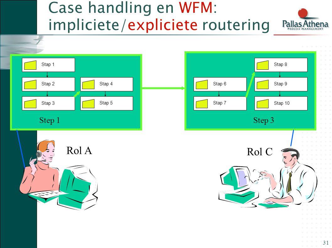 Case handling en WFM: impliciete/expliciete routering