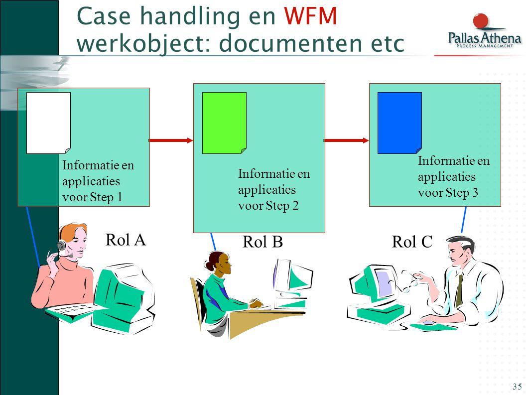 Case handling en WFM werkobject: documenten etc