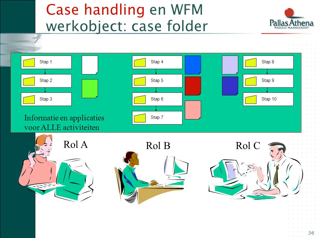 Case handling en WFM werkobject: case folder
