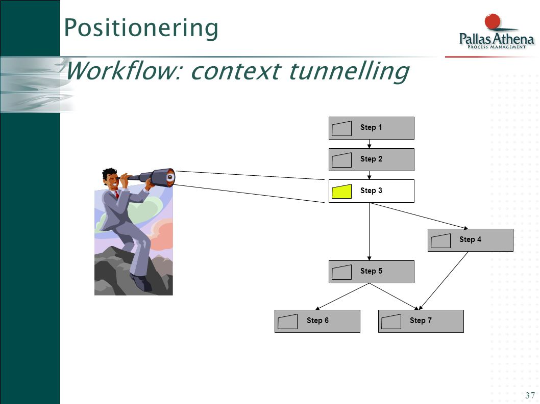 Positionering Workflow: context tunnelling