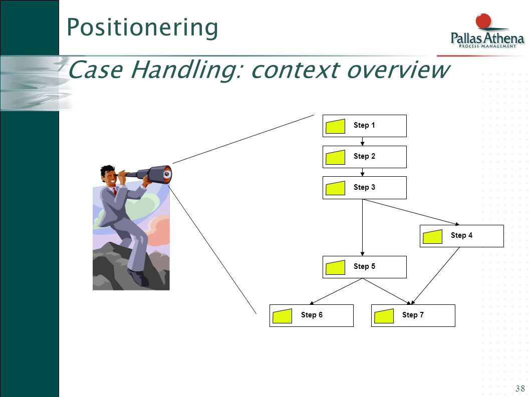 Positionering Case Handling: context overview