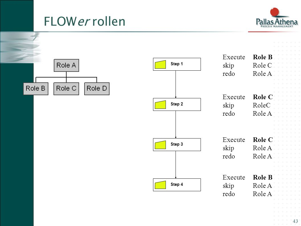 FLOWer rollen Execute Role B skip Role C redo Role A Execute Role C